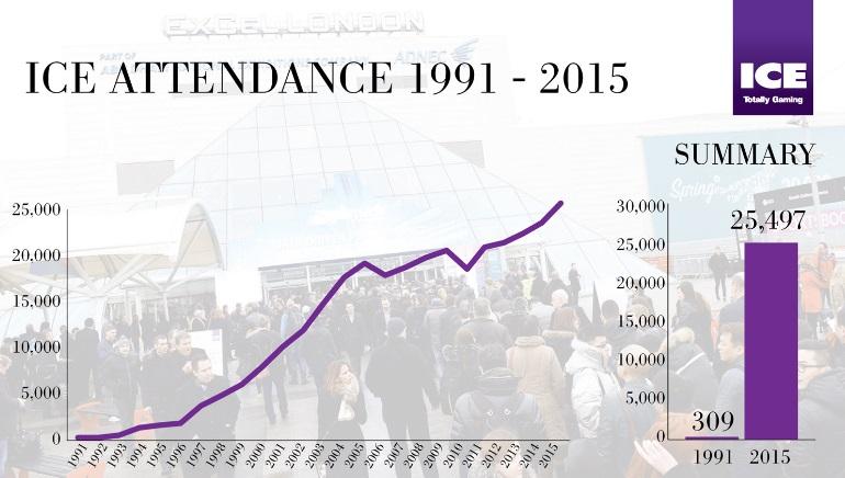 ICE 2015 Breaks Attendance Records