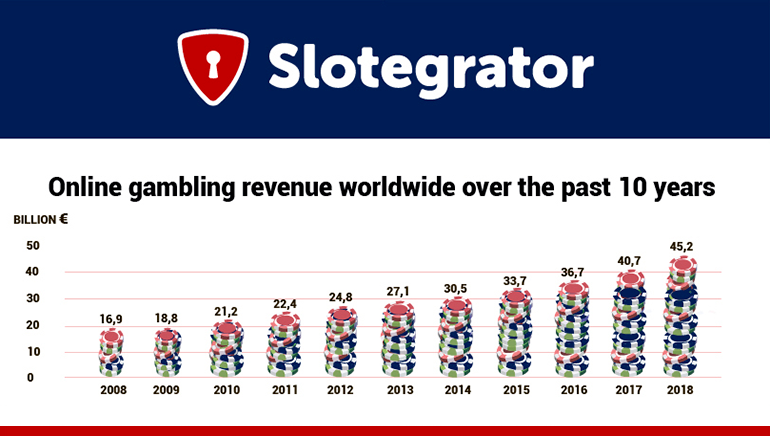 Slotegrator Inforgraphic Sheds Light on The Current Online Gaming Landscape